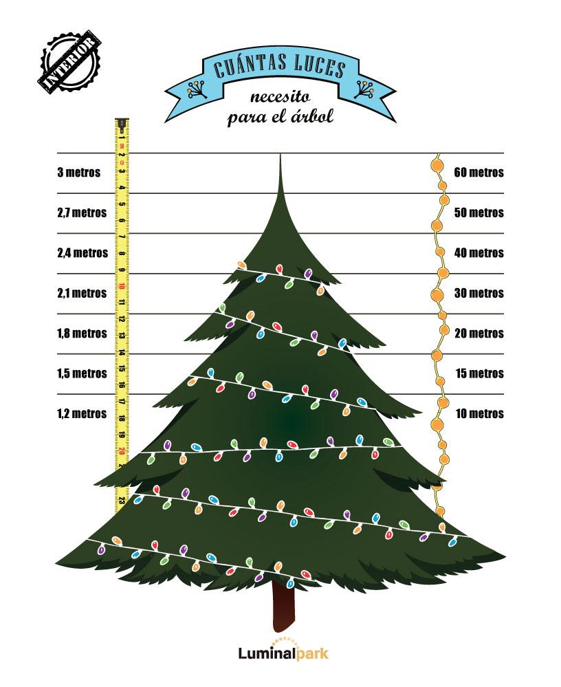 791347c9b95 Cu aacute ntas luces necesitamos para un  aacute rbol de Navidad ...